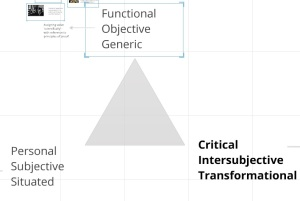 Screen shot from one of the Prezicasts describing the triadic model.